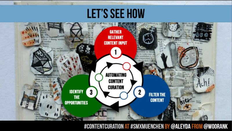 Aleyda Solis_AutomatingSlide Content Curation SMX 2014