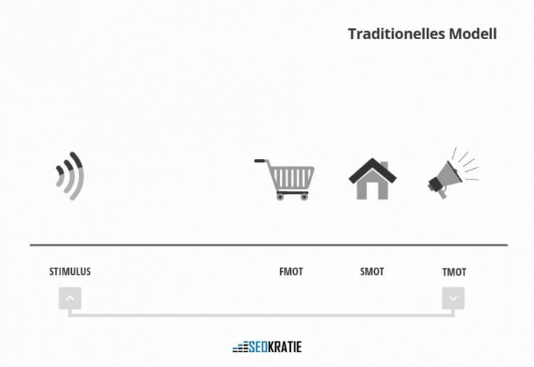 traditionelles Marketing-Modell