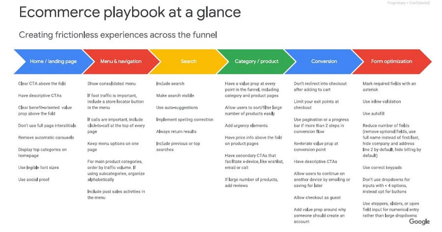 UX Playbook Google