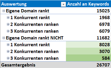 konkurrenz lücken-analyse excel