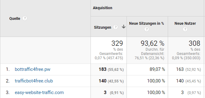 Beispiele Spam-Traffic in Google Analytics