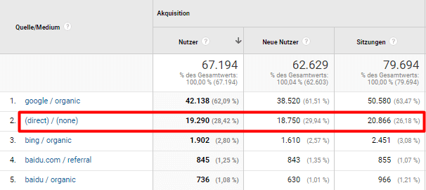 Traffic vor Bots-Filter in Google Analytics