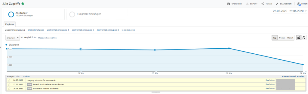 Vermerke in Google Analytics